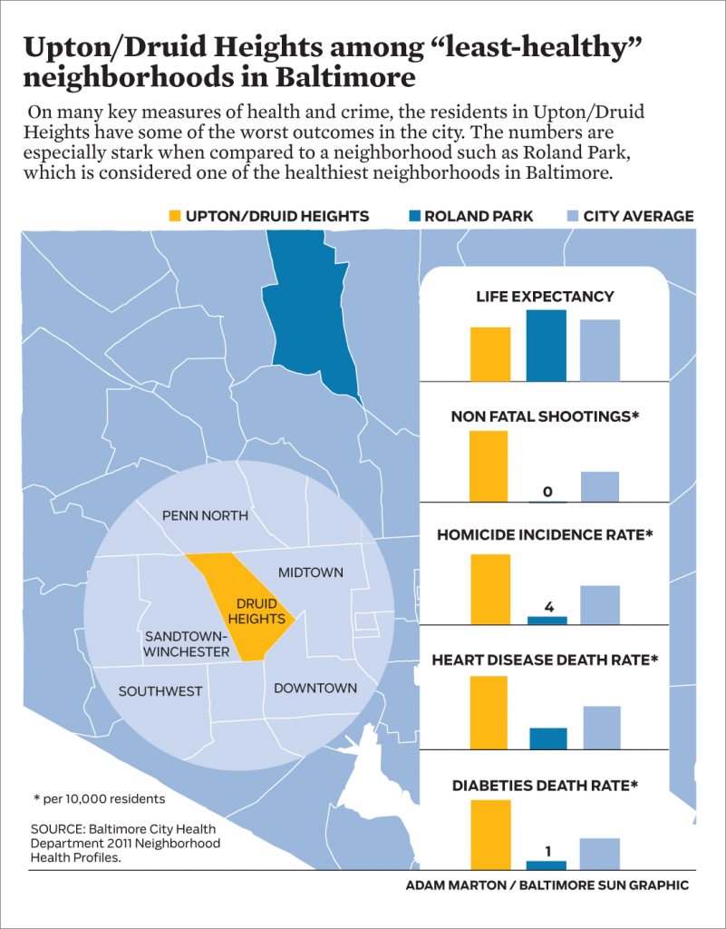 "Graphic: Comparing the ""health"" of Baltimore neighborhoods – Adam Marton"